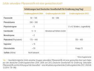 Sekundaere Pflanzenstoffe Tabelle 1