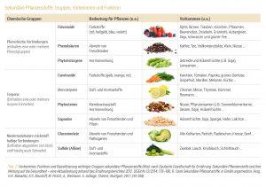 Sekundaere Pflanzenstoffe Tabelle 2