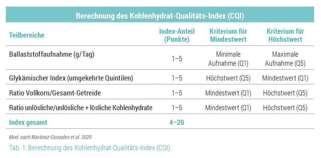 Berechnung des Kohlenhydrat-Qualitäts-Index
