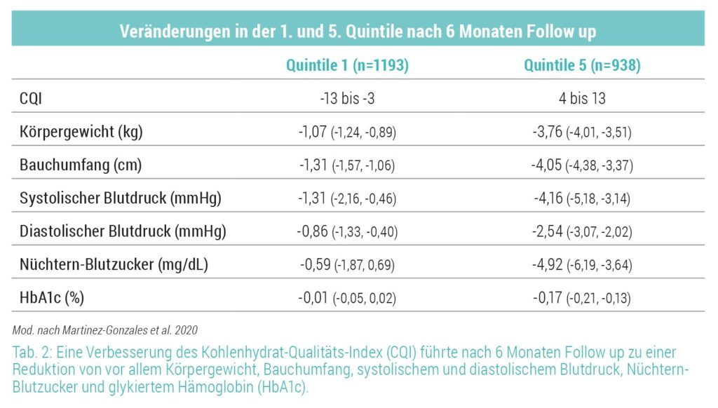 Verbesserung des Kohlenhydrat-Qualitäts-Index