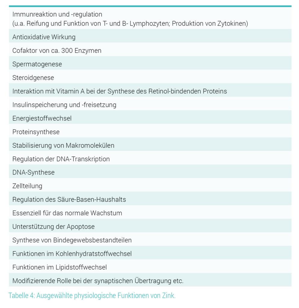 Physiologische Funktionen von Zink