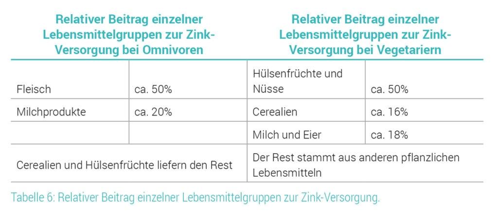Relativer Beitrag von Lebensmittelgruppen zur Zink-Versorgung