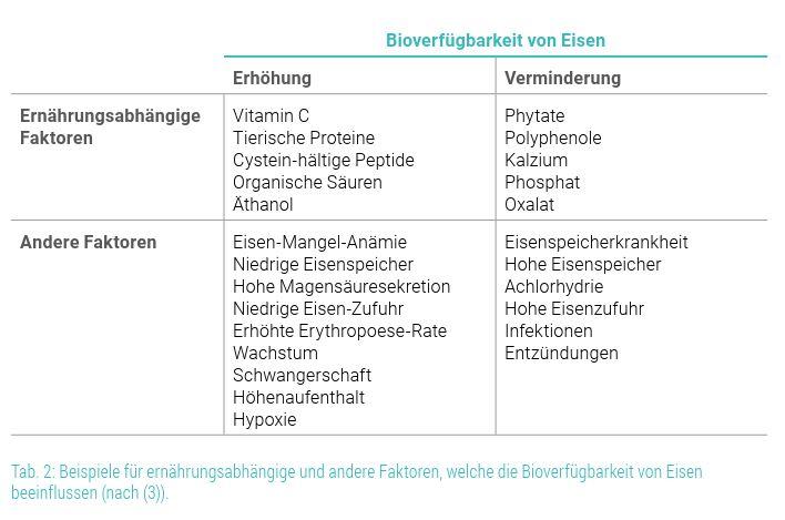 Tab.2 Bioverfügbarkeit von Eisen