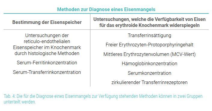 Tab.4 Diagnose eines Eisenmangels